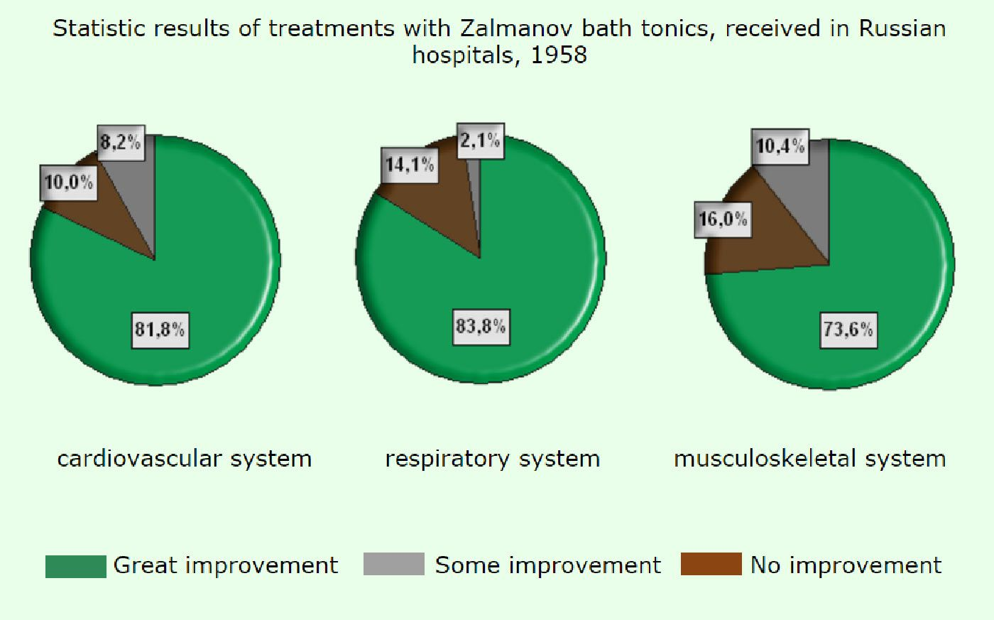 Statistics with Zalmanov method treatments